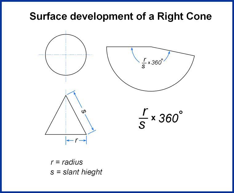 Cone Development.jpg